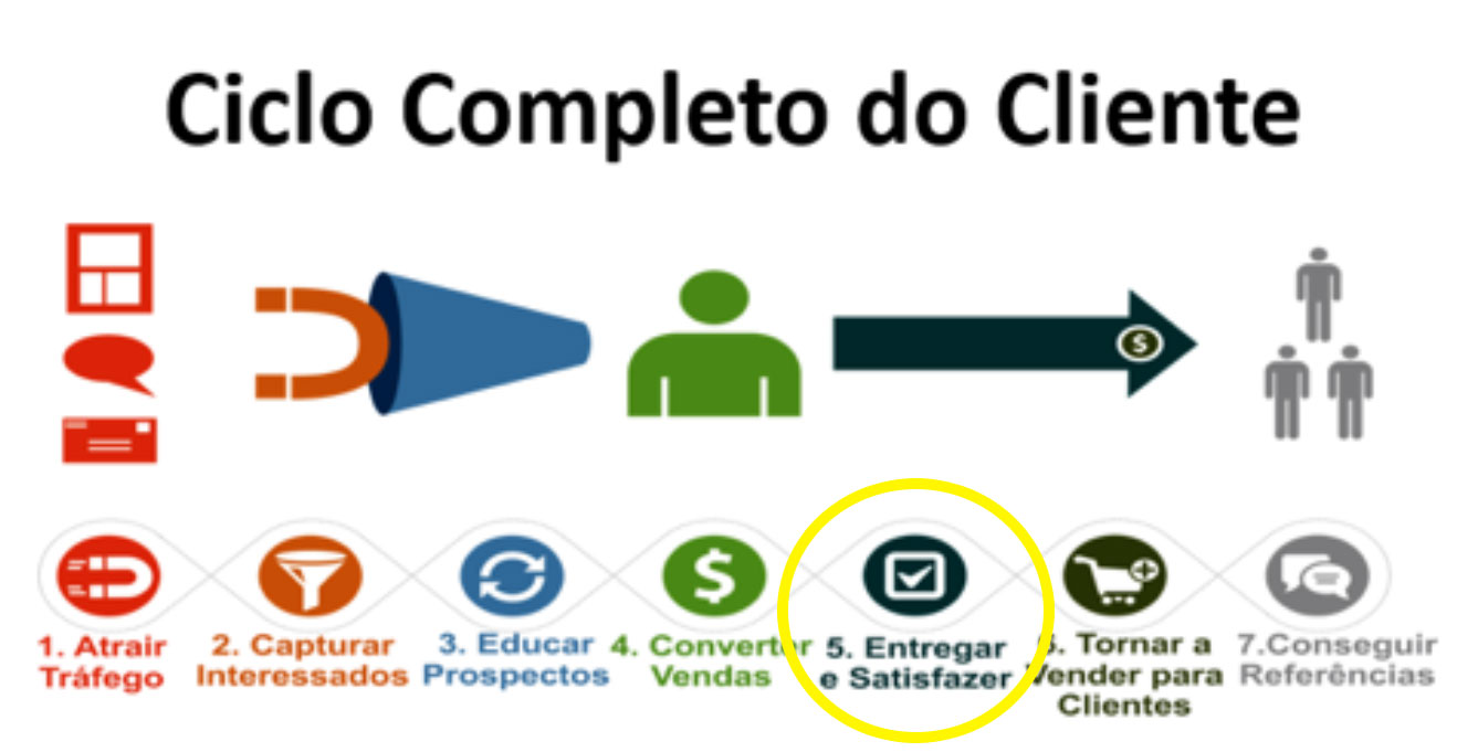 Ciclo completo do Cliente
